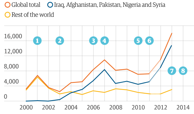 Fivefold increase in terrorism fatalities since 9-11, says report - UK news - The Guardian 2015-11-18 17-35-39