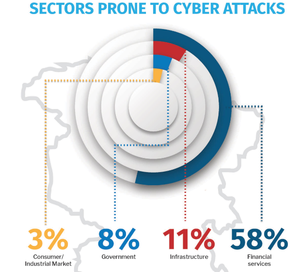 Cyber Insurance Is Gaining Prominence In India