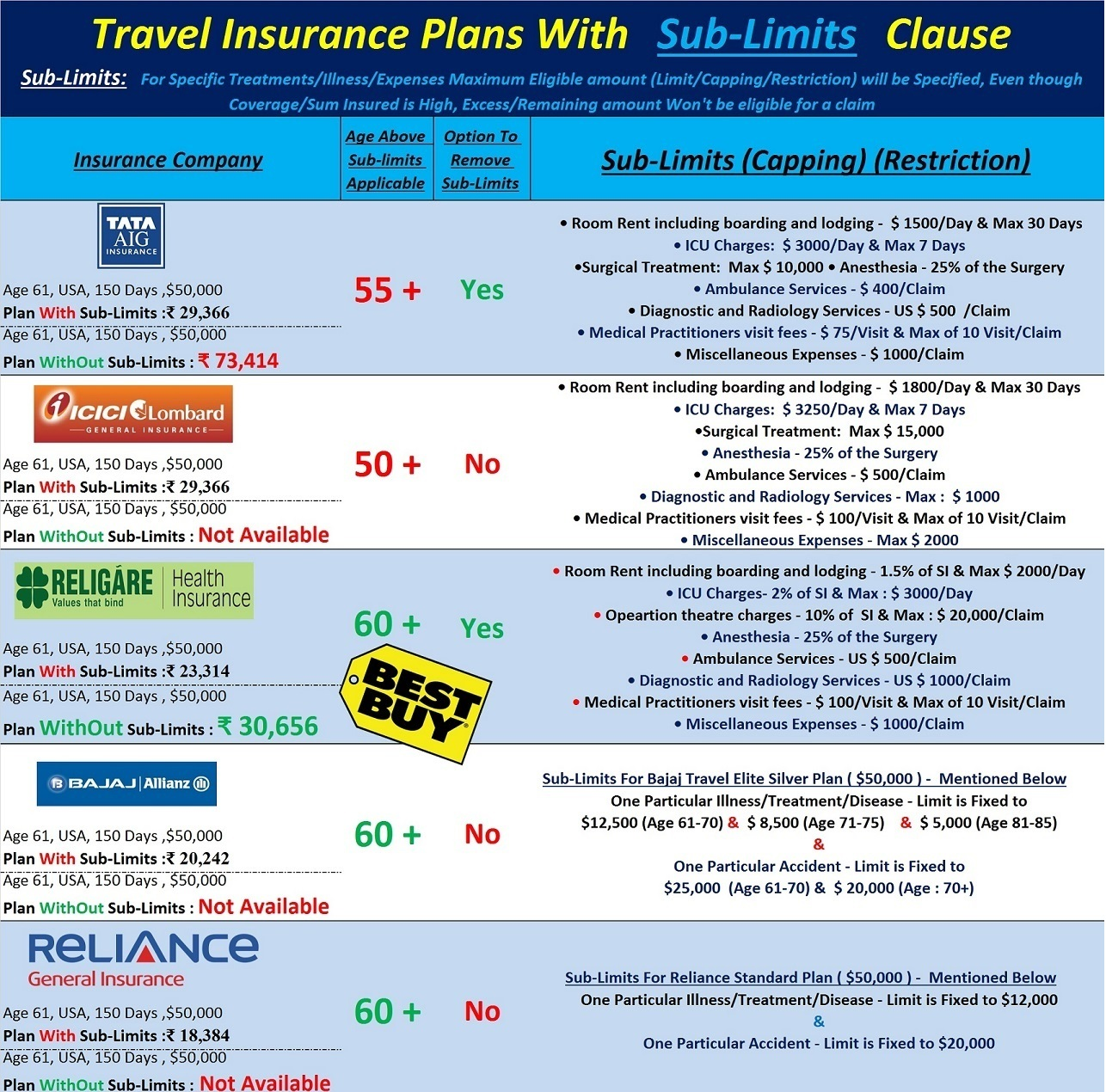 Buy travel insurance online for worry-free trips this festive season